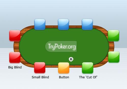 poker uhrzeigersinn